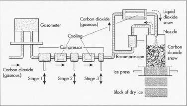 Come si fa il ghiaccio secco
